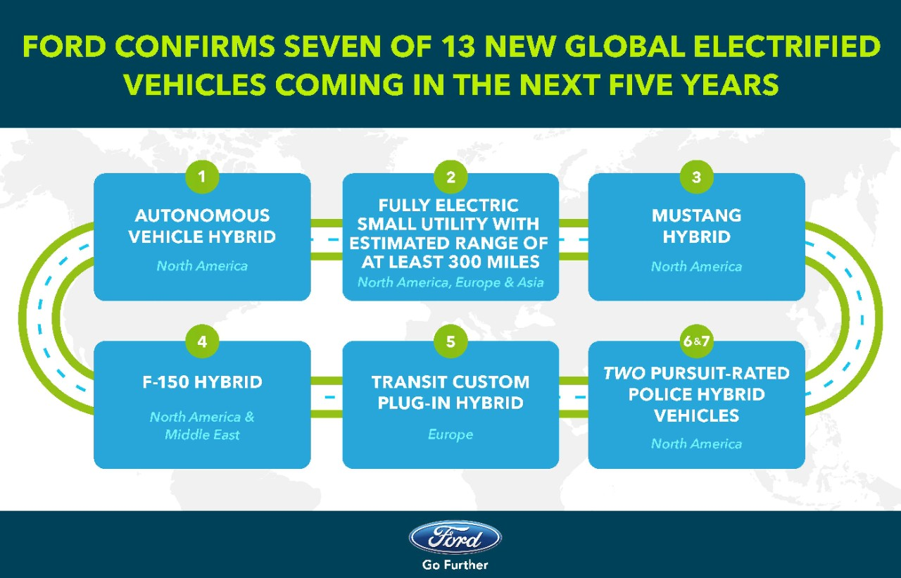 Ford Electrification Plans