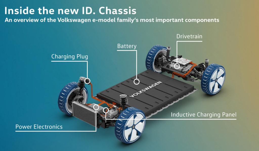 VW EVs
